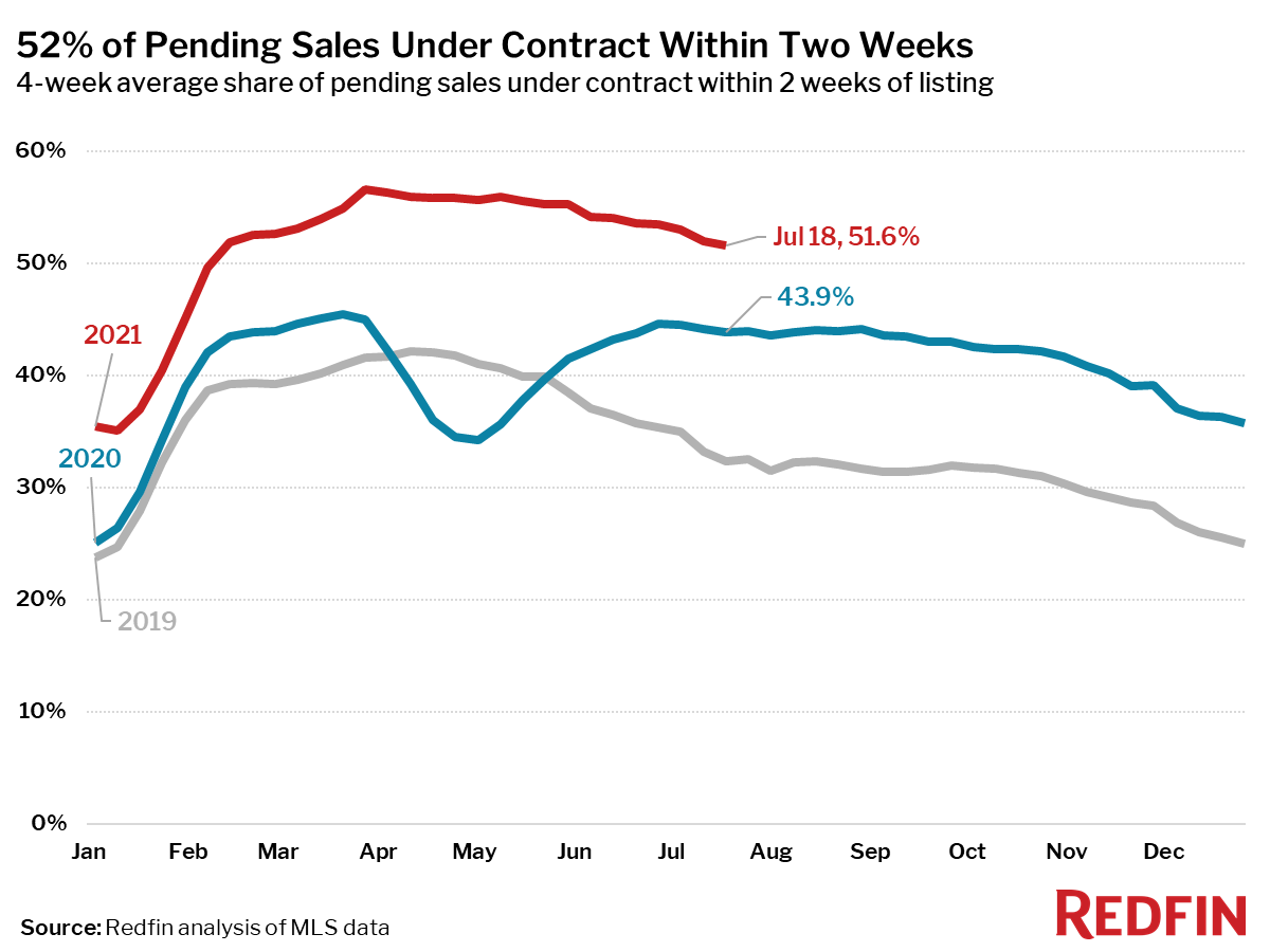 52% of Pending Sales Under Contract Within Two Weeks