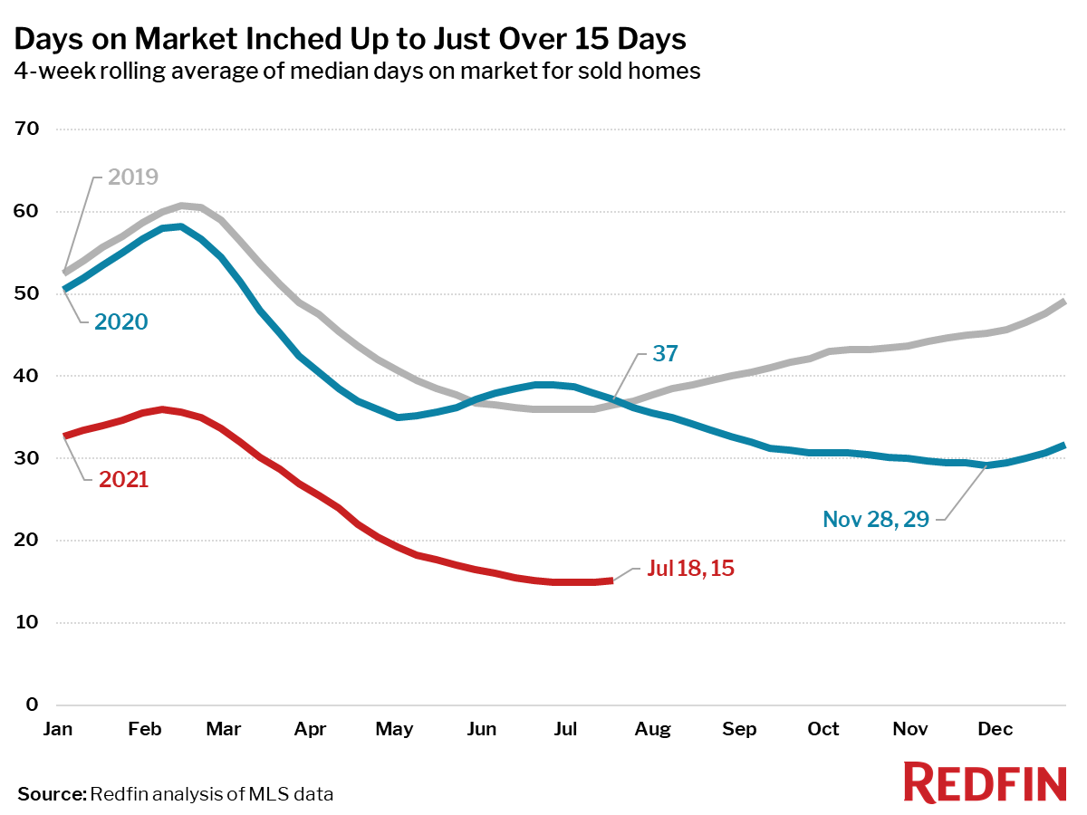 Days on Market Inched Up to Just Over 15 Days