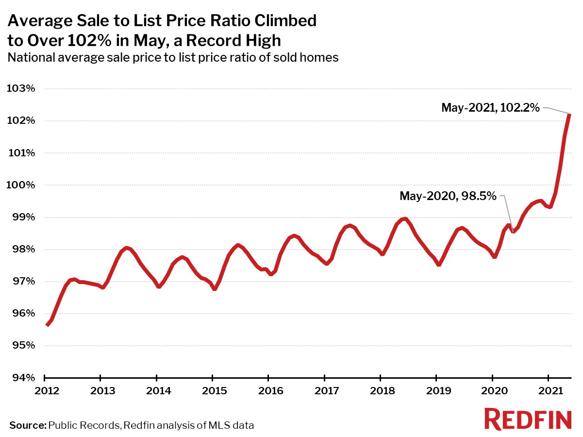 Average Sale to List Price Ratio Climbed to 103% in June, a Record High