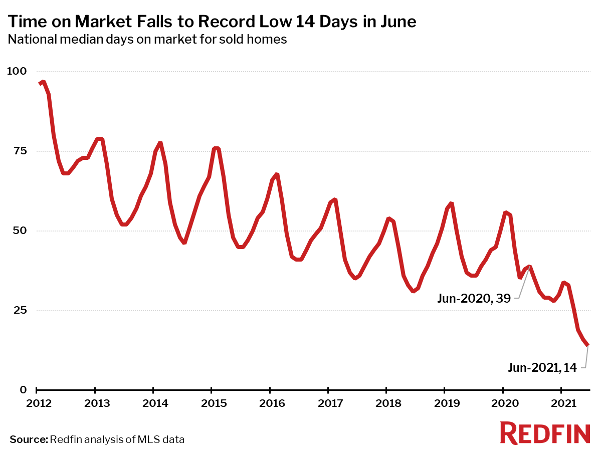 Time on Market Falls to Record Low 14 Days in June