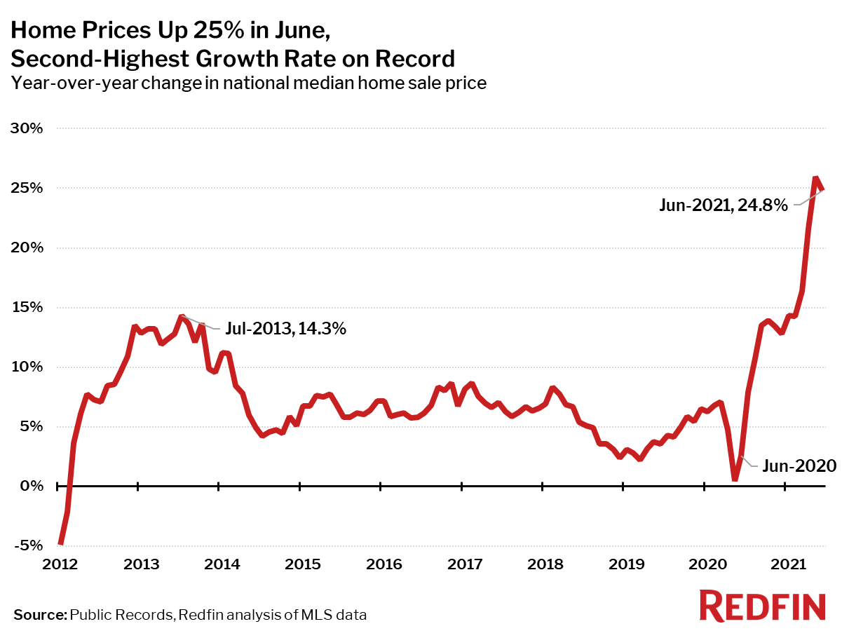 Home Prices Up 25% in June, Second-Highest Growth Rate on Record