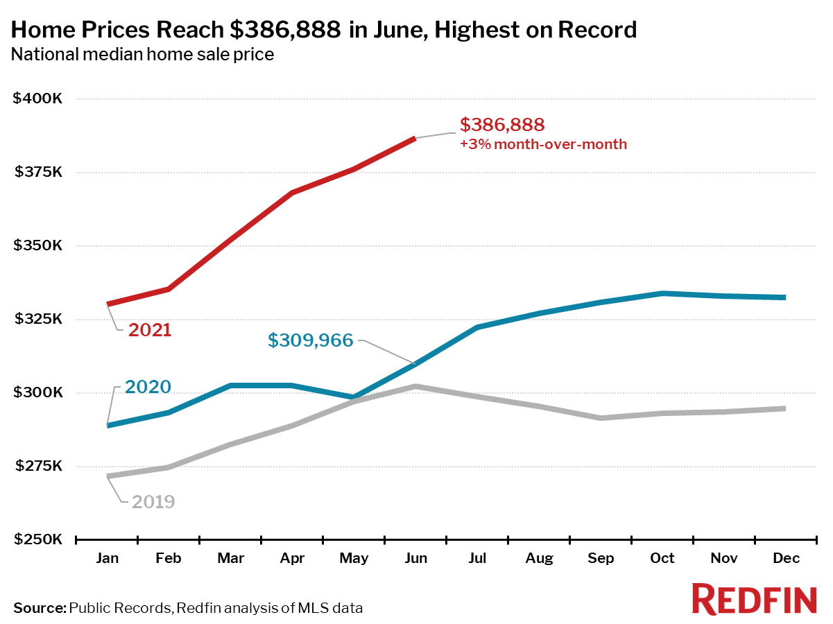 Home Prices Reach $386,888 in June, Highest on Record