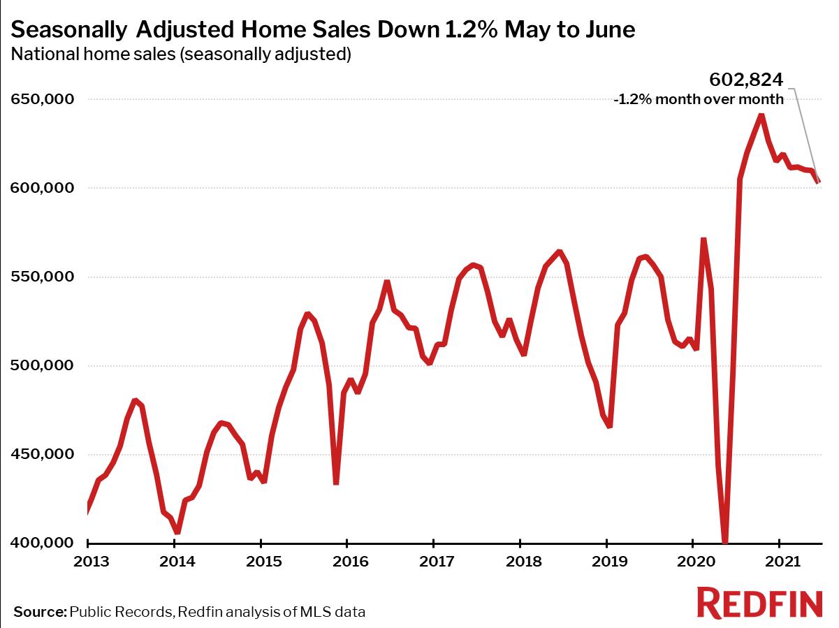 Seasonally Adjusted Home Sales Down 1.2% May to June