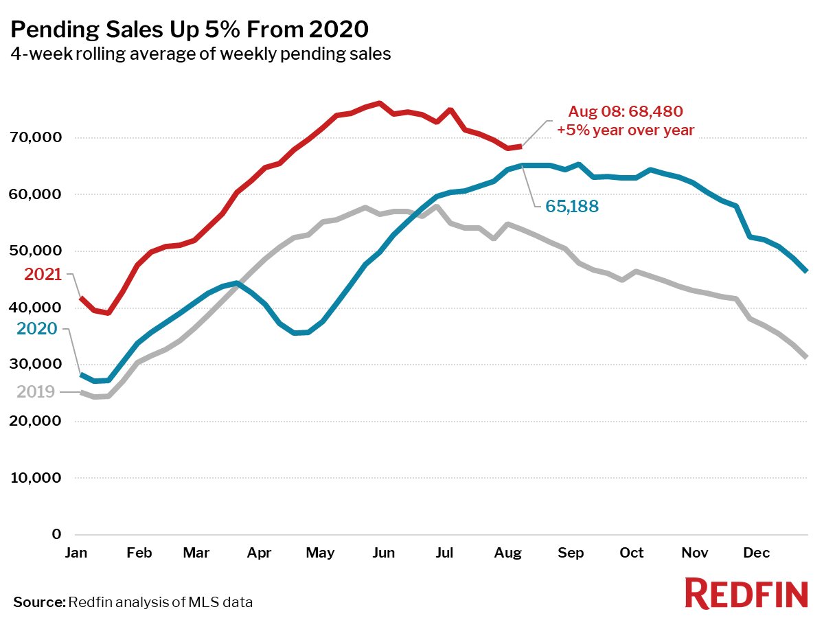 Pending Sales Up 5% From 2020