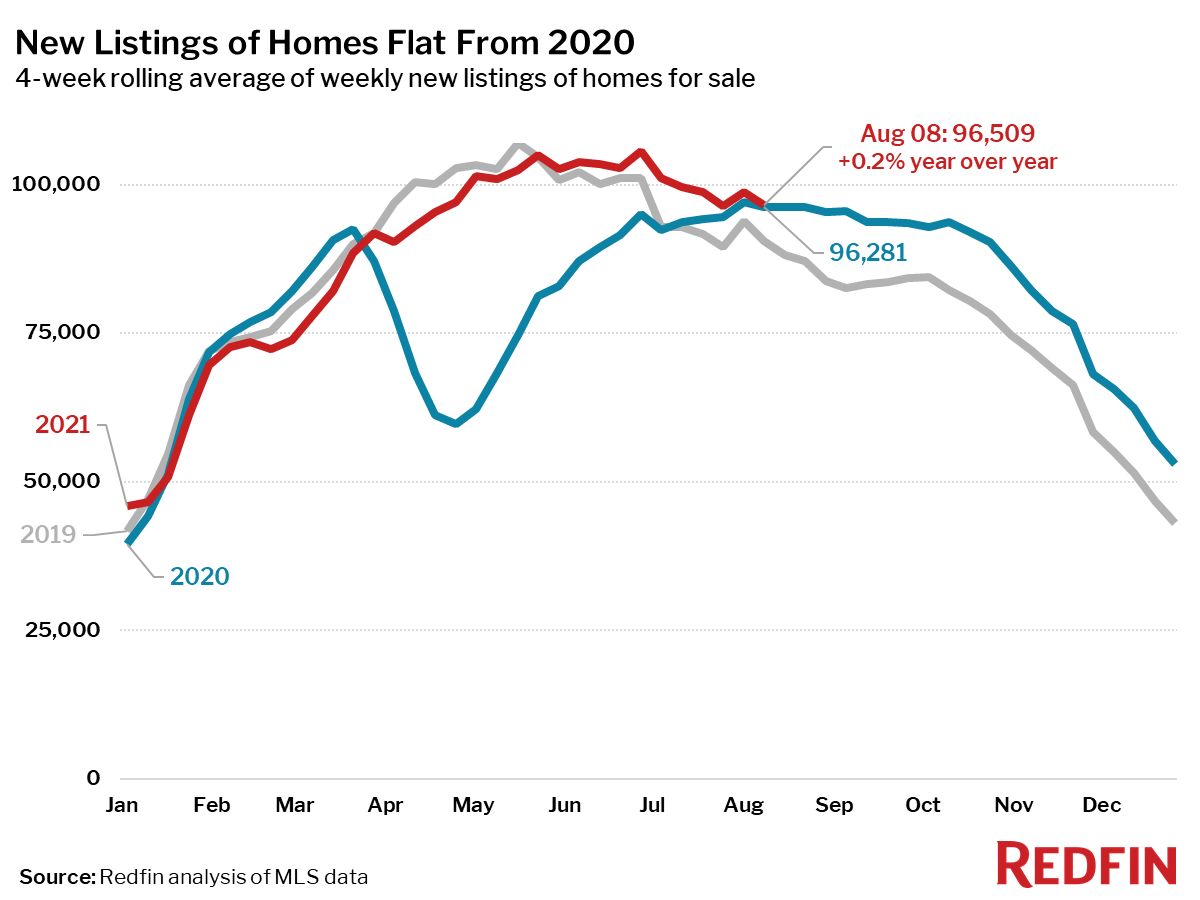 New Listings of Homes Flat From 2020