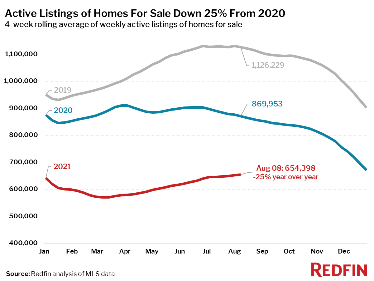 Active Listings of Homes For Sale Down 25% From 2020