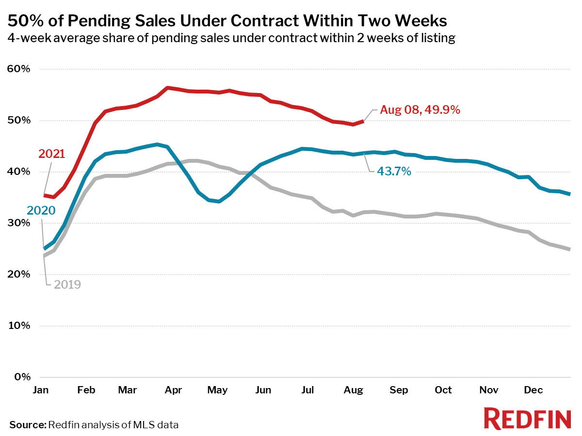 50% of Pending Sales Under Contract Within Two Weeks