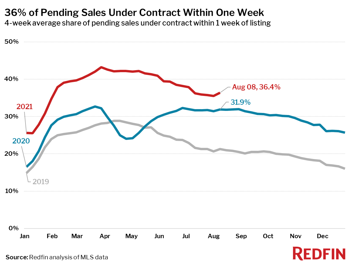 36% of Pending Sales Under Contract Within One Week