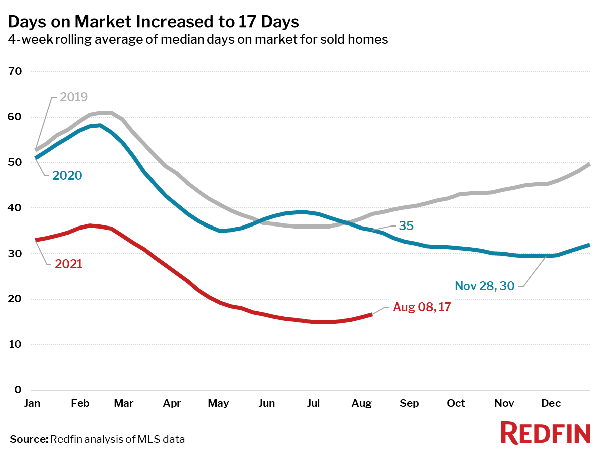 Days on Market Increased to 17 Days