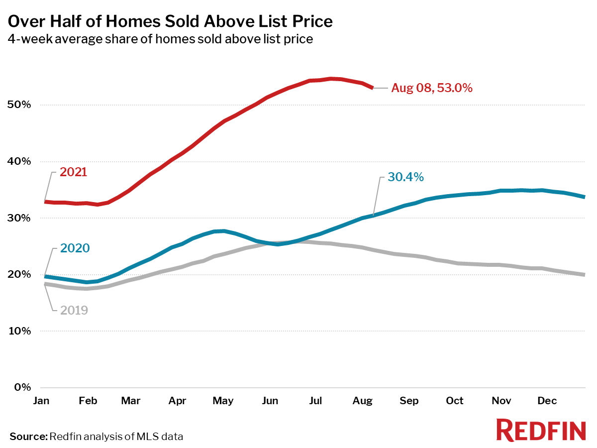 Over Half of Homes Sold Above List Price