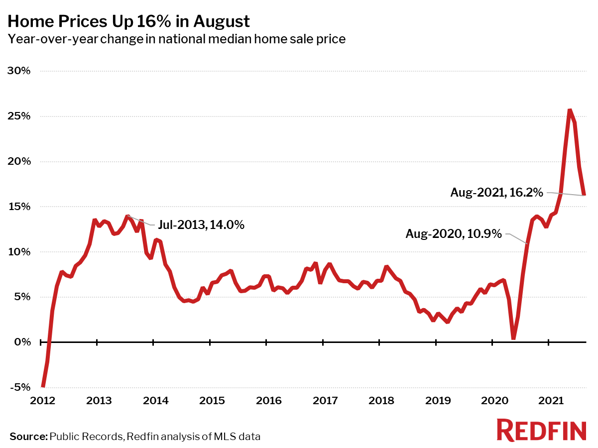 Home Prices Up 16% in August