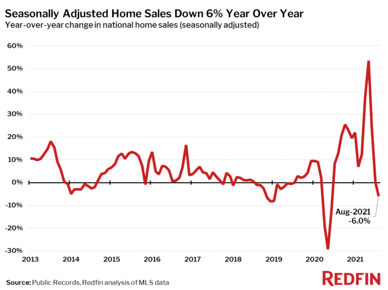 Seasonally Adjusted Home Sales Down 6% Year Over Year