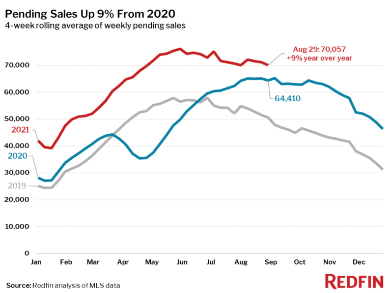 Pending Sales Up 9% From 2020