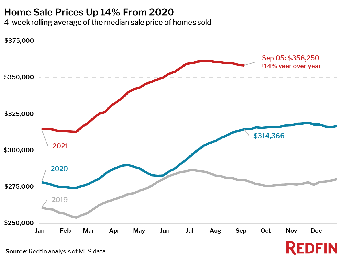 Home Sale Prices Up 14% From 2020