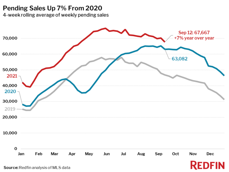Pending Sales Up 7% From 2020