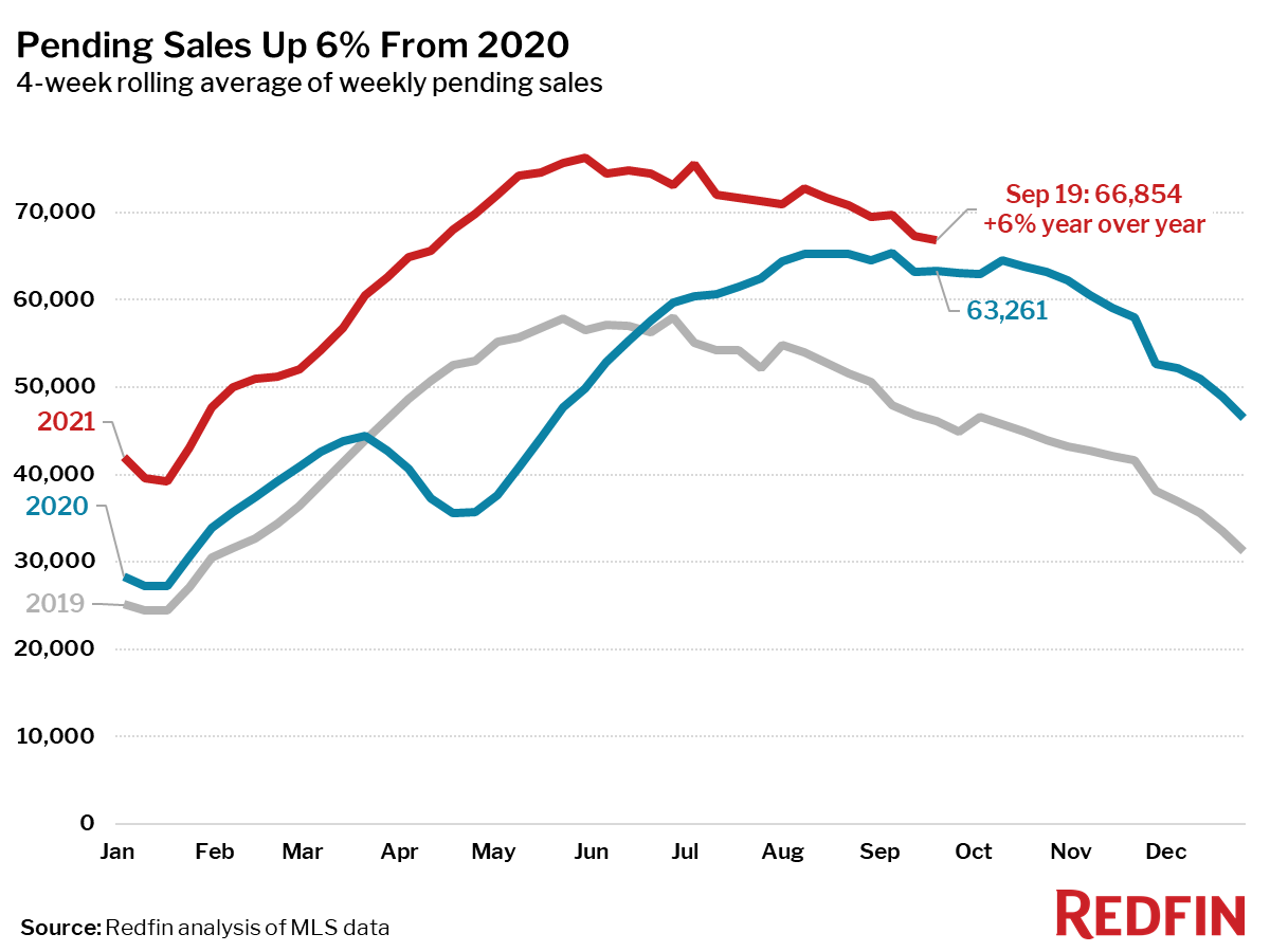 Pending Sales Up 6% From 2020