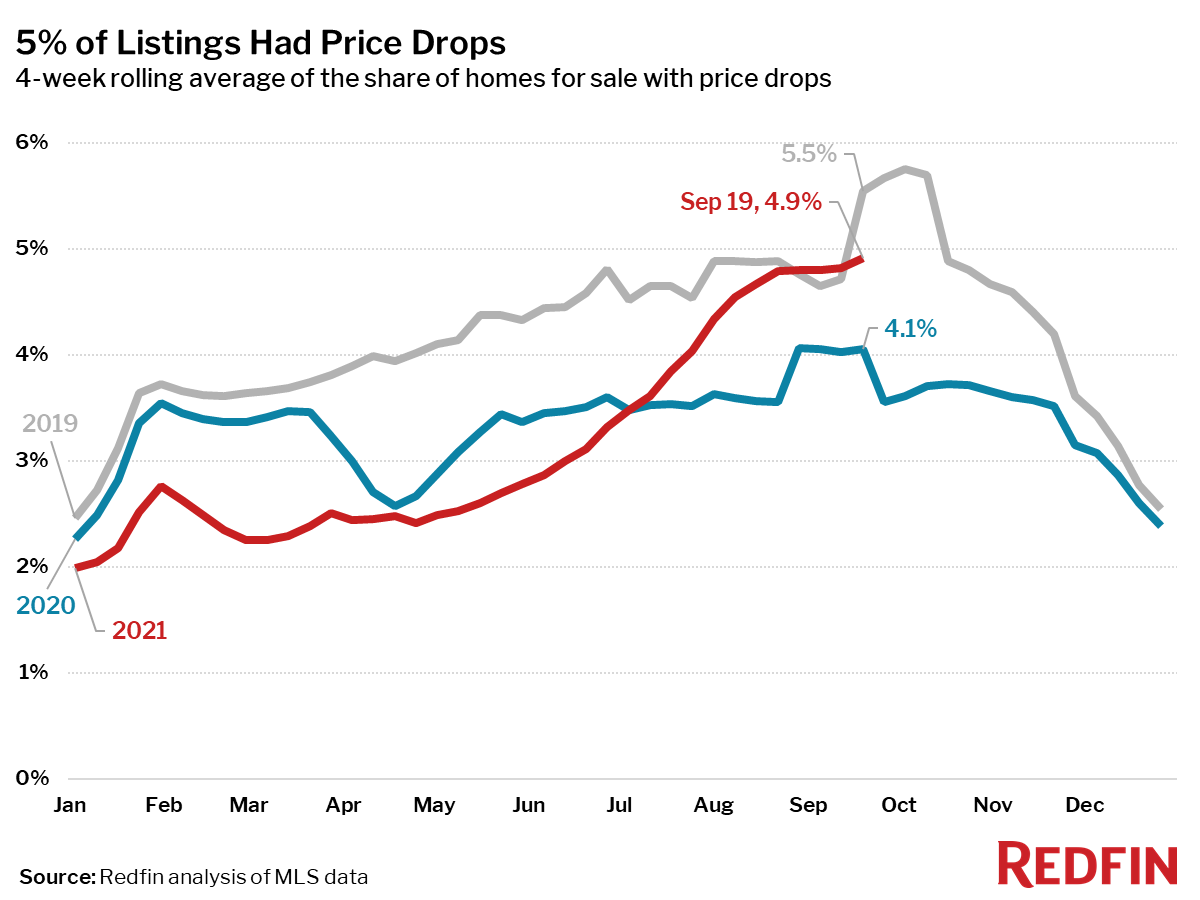 5% of Listings Had Price Drops
