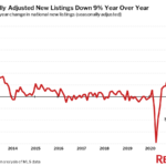 Seasonally Adjusted New Listings Down 9% Year Over Year
