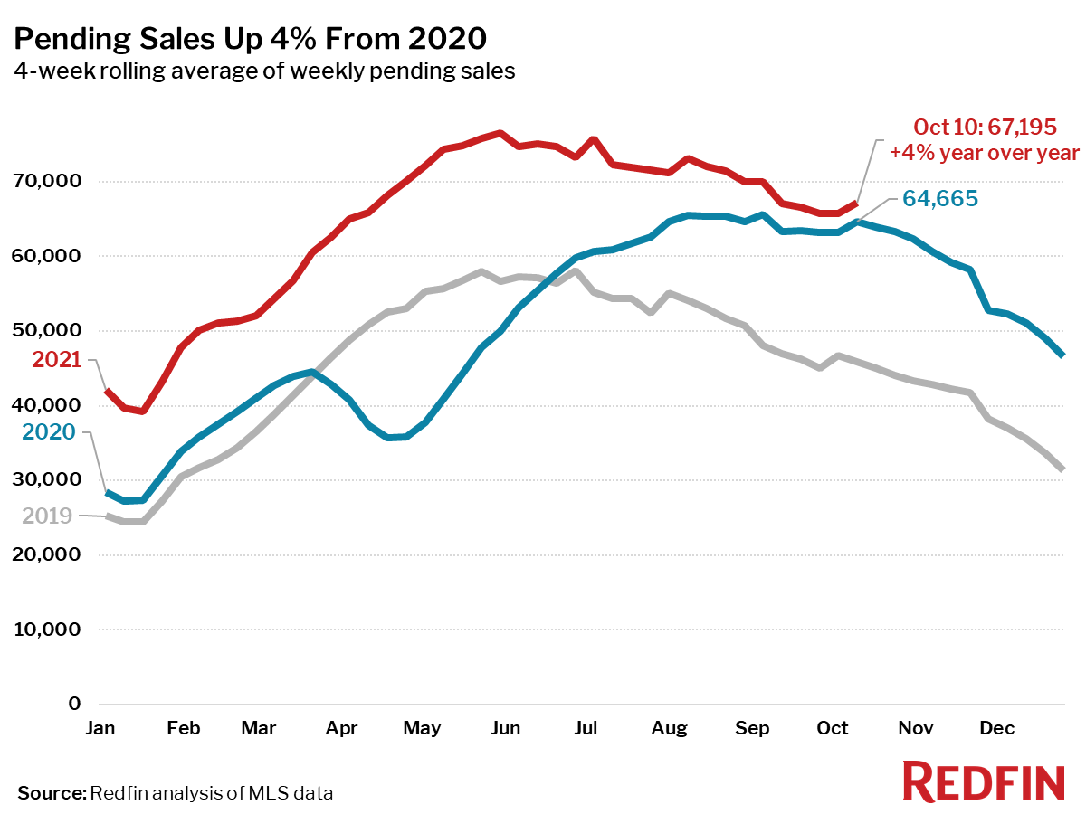 Pending Sales Up 4% From 2020