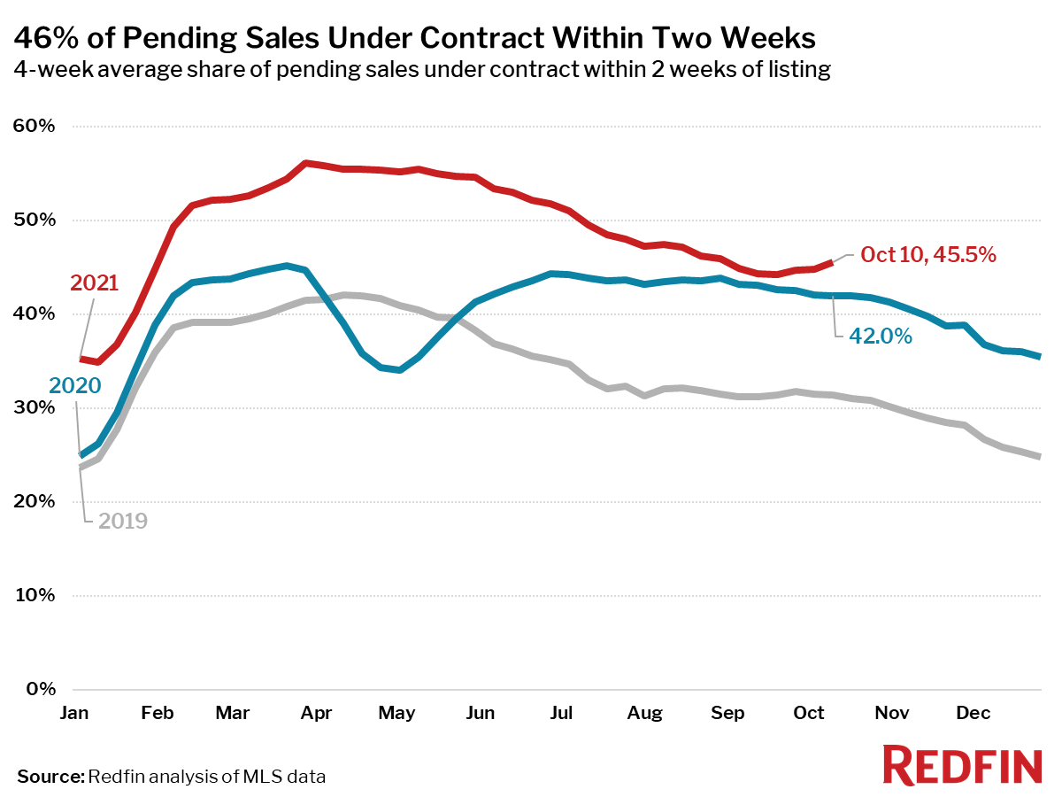 46% of Pending Sales Under Contract Within Two Weeks