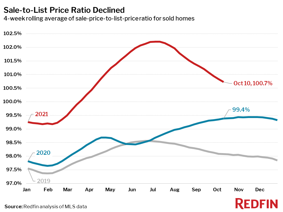Sale-to-List Price Ratio Declined