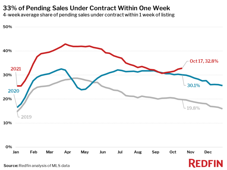 33% of Pending Sales Under Contract Within One Week