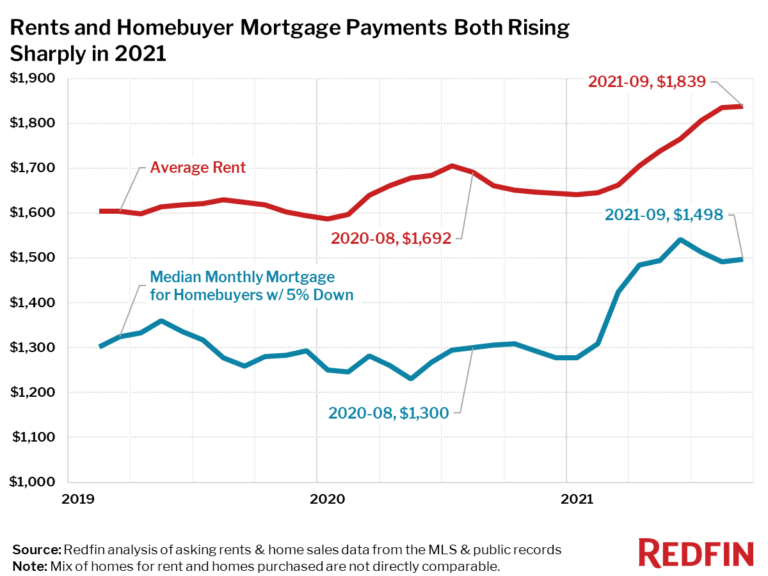 Rents and Homebuyer Mortgage Payments Both Rising Sharply in 2021